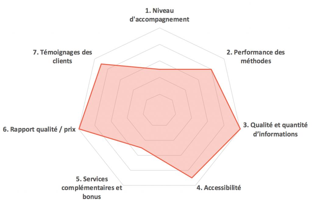 Note sur la formation Masterclass Business de Jean-Luc Monteagudo